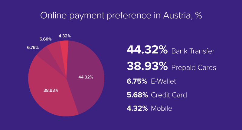 Online payment preference in Austria