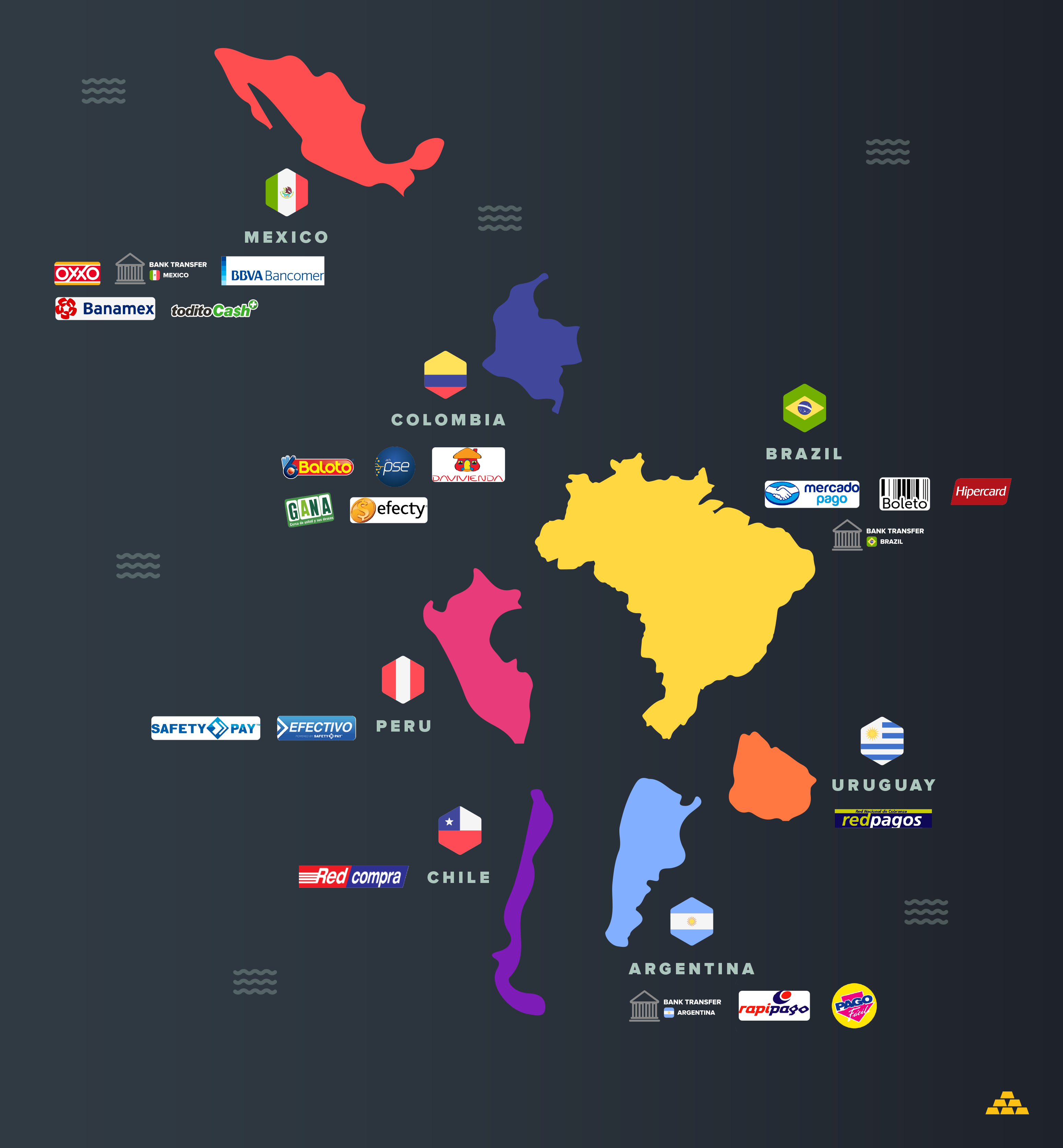 Payment methods in Latin America