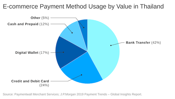 Popular payment methods in Thailand