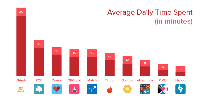 average daily time spent